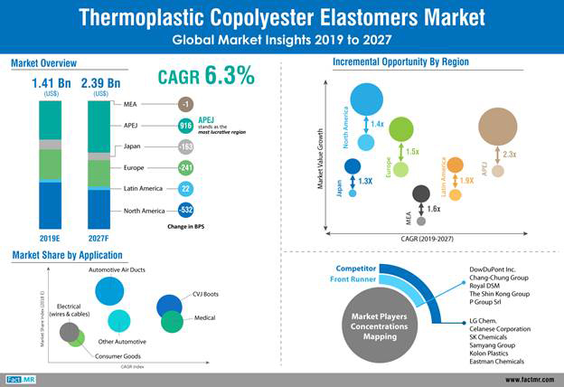 TPC elastomers growing