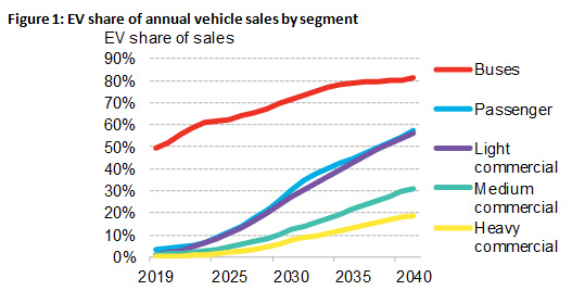 EVs to dominate sales by 2040; China in the lead