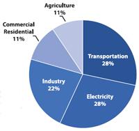 total global greenhouse gas emissions (GHG)