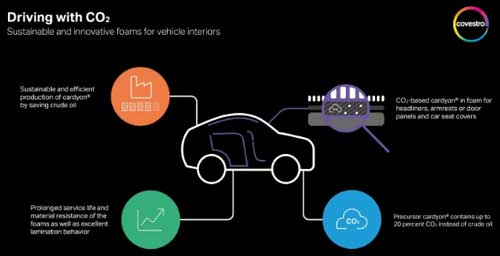 Carbon dioxide as an alternative raw material for the automotive industry