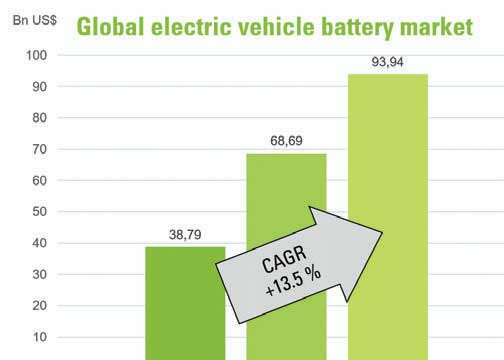 Automotive: Electric vehicle market on the uptrend